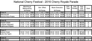 2016-NCF-Parades-BandResults_1000x450